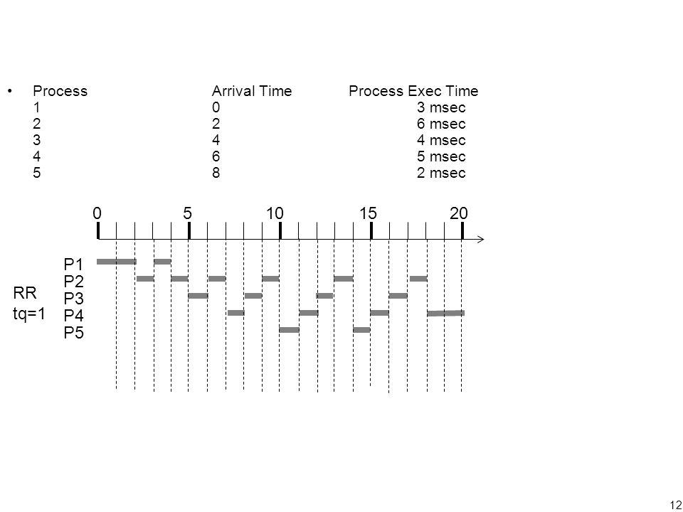 12 ProcessArrival TimeProcess Exec Time 103 msec 226 msec 344 msec 465 msec 582 msec 05101520 P1 P2 P3 P4 P5 RR tq=1