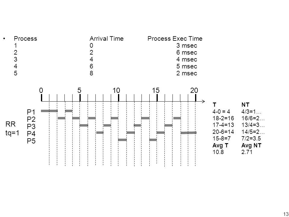 13 ProcessArrival TimeProcess Exec Time 103 msec 226 msec 344 msec 465 msec 582 msec 05101520 P1 P2 P3 P4 P5 RR tq=1 TNT 4-0 = 44/3=1… 18-2=1616/6=2… 17-4=1313/4=3… 20-6=1414/5=2… 15-8=77/2=3.5 Avg TAvg NT 10.82.71