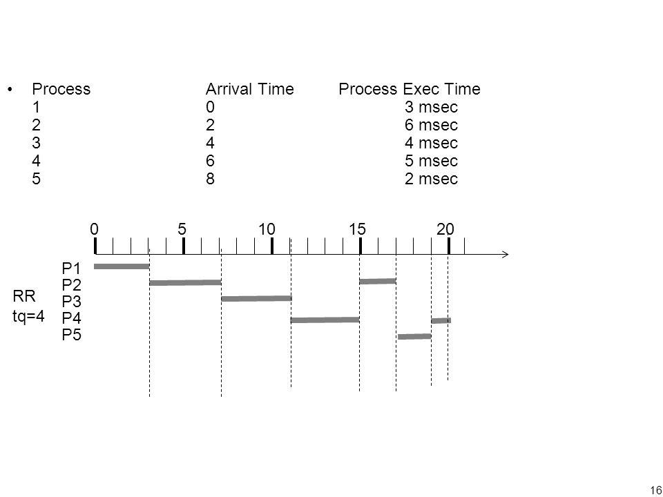 16 ProcessArrival TimeProcess Exec Time 103 msec 226 msec 344 msec 465 msec 582 msec P1 P2 P3 P4 P5 RR tq=4 05101520