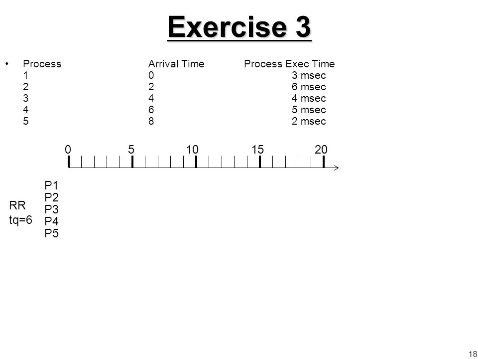18 Exercise 3 ProcessArrival TimeProcess Exec Time 103 msec 226 msec 344 msec 465 msec 582 msec 05101520 P1 P2 P3 P4 P5 RR tq=6