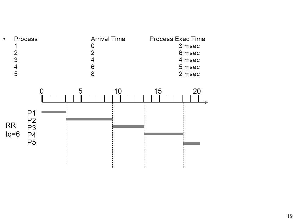 19 ProcessArrival TimeProcess Exec Time 103 msec 226 msec 344 msec 465 msec 582 msec 05101520 P1 P2 P3 P4 P5 RR tq=6