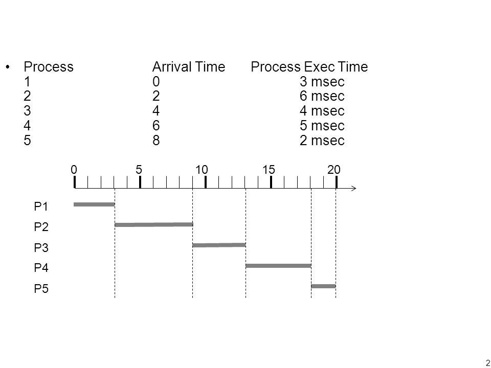 2 ProcessArrival TimeProcess Exec Time 103 msec 226 msec 344 msec 465 msec 582 msec 05101520 P1 P2 P3 P4 P5