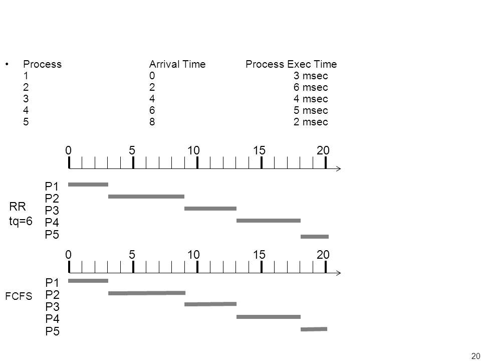 20 P1 P2 P3 P4 P5 05101520 FCFS ProcessArrival TimeProcess Exec Time 103 msec 226 msec 344 msec 465 msec 582 msec 05101520 P1 P2 P3 P4 P5 RR tq=6