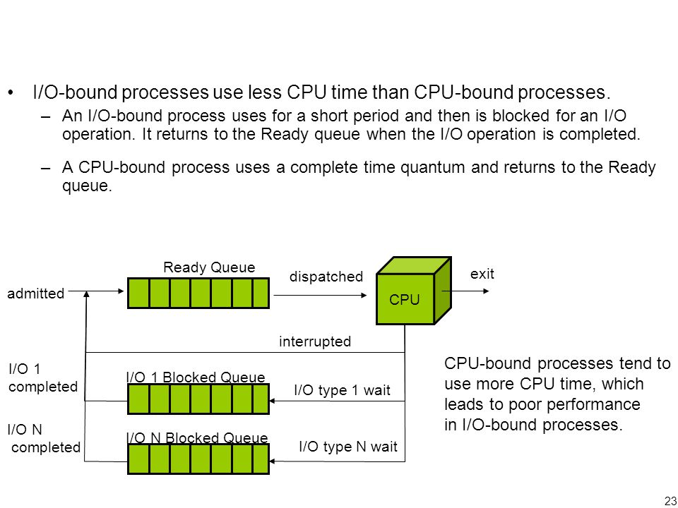 23 I/O-bound processes use less CPU time than CPU-bound processes.