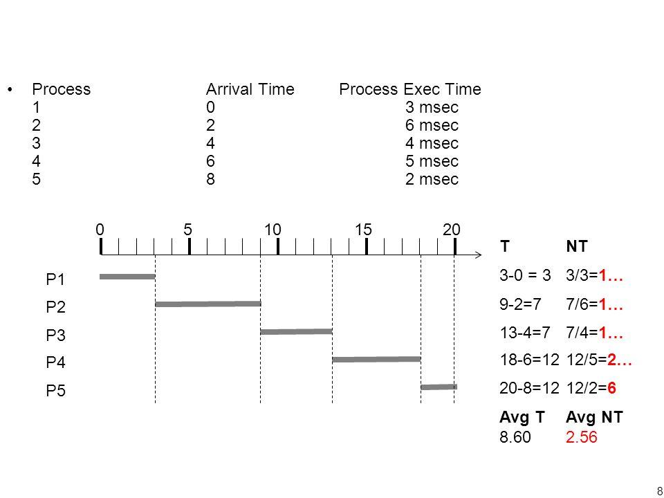 8 TNT 3-0 = 33/3=1… 9-2=77/6=1… 13-4=77/4=1… 18-6=1212/5=2… 20-8=1212/2=6 Avg TAvg NT 8.602.56 ProcessArrival TimeProcess Exec Time 103 msec 226 msec 344 msec 465 msec 582 msec 05101520 P1 P2 P3 P4 P5