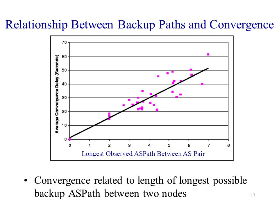 17 Relationship Between Backup Paths and Convergence Convergence related to length of longest possible backup ASPath between two nodes Longest Observed ASPath Between AS Pair