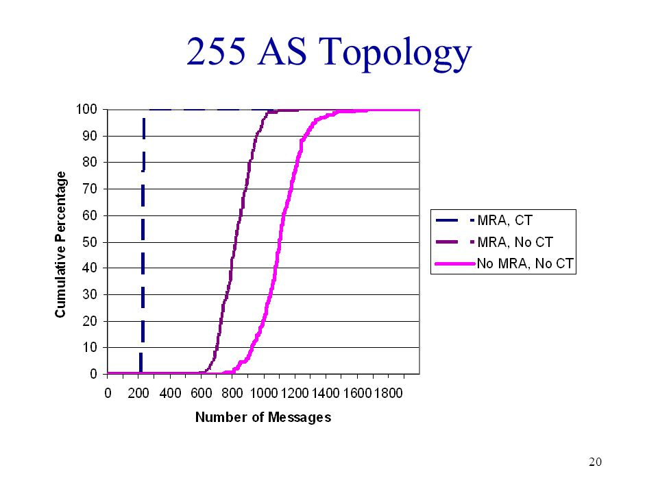 20 255 AS Topology