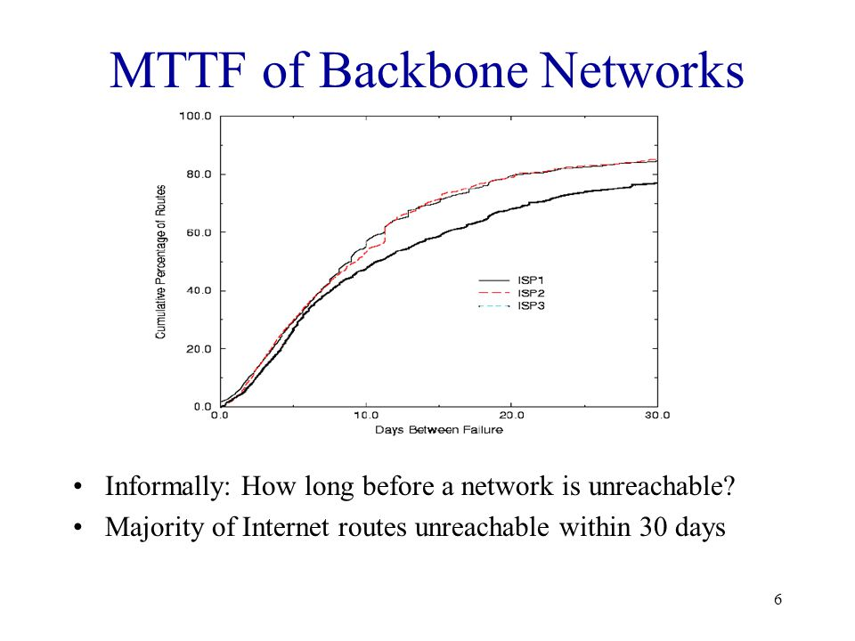 6 MTTF of Backbone Networks Informally: How long before a network is unreachable.