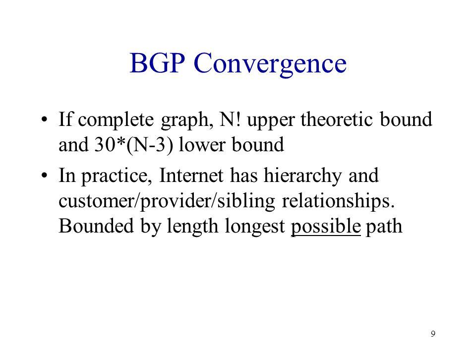 10 BGP Convergence Example R AS0 AS1 AS2 AS3 *B Rvia 3 B R via 03 B R via 23 *B Rvia 3 B R via 03 B R via 13 *B Rvia 3 B R via 13 B R via 23 AS0AS1AS2 *** *B R via 203 *B R via 013 B R via 103