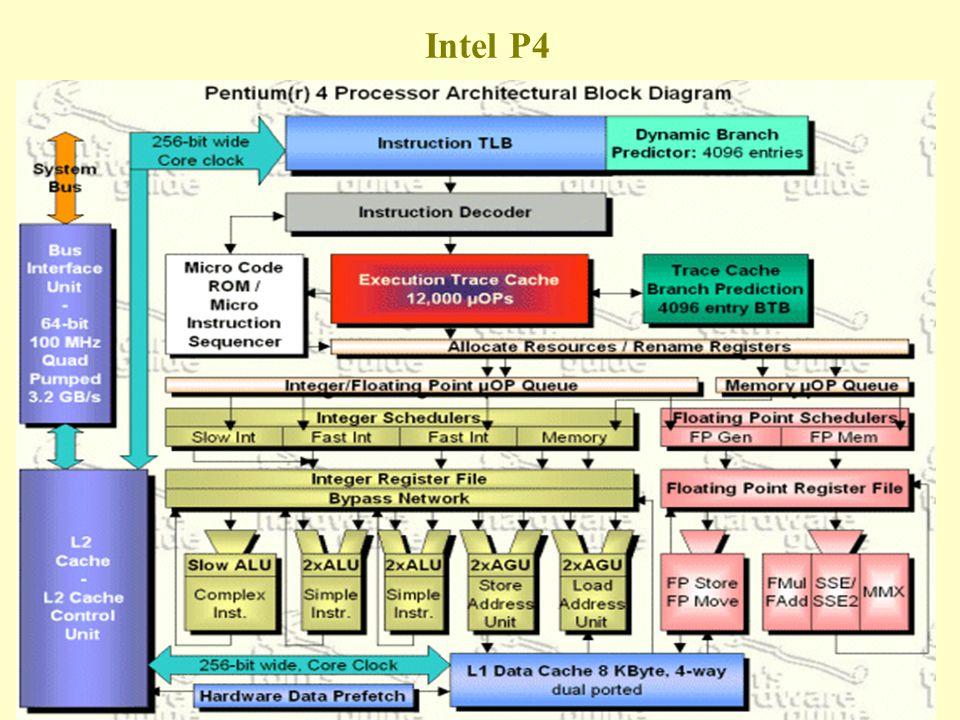 Intel P4