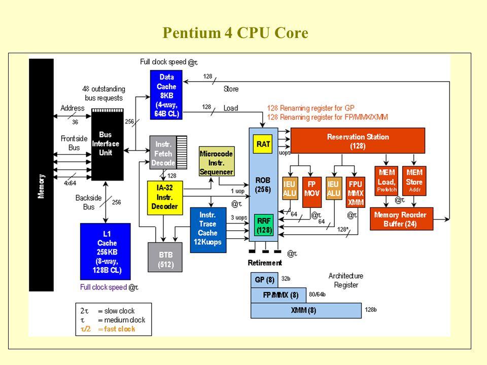 Pentium 4 CPU Core