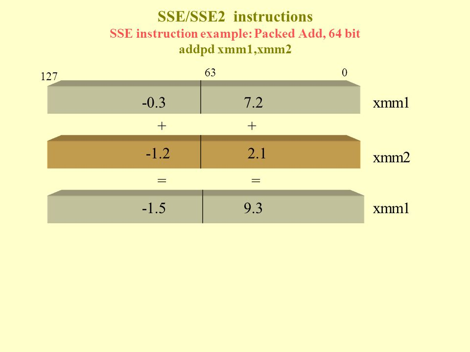 SSE/SSE2 instructions SSE instruction example: Packed Add, 64 bit addpd xmm1,xmm2 -0.37.2 -1.22.1 ++ -1.59.3 == xmm1 xmm2 xmm1 063 127