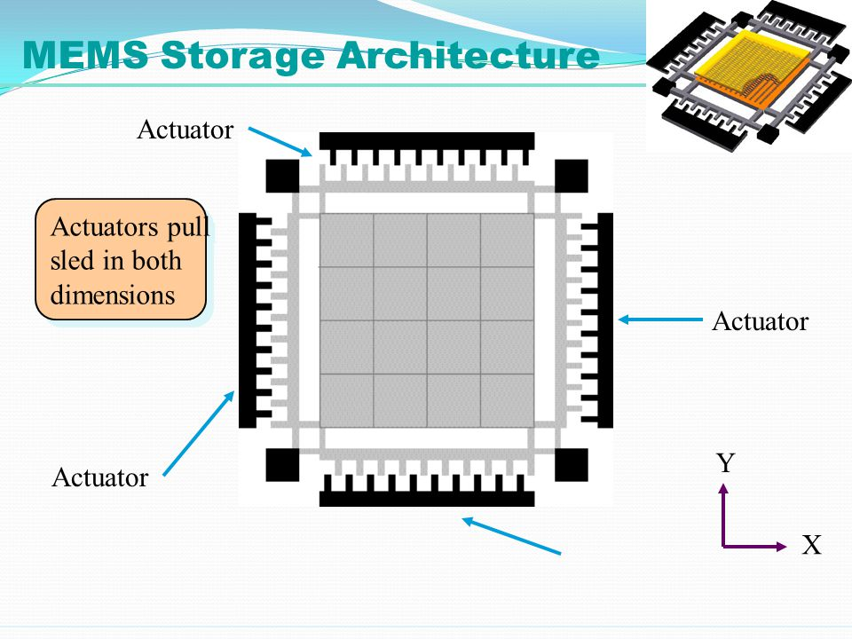 Actuators pull sled in both dimensions Actuators pull sled in both dimensions Actuator X Y MEMS Storage Architecture