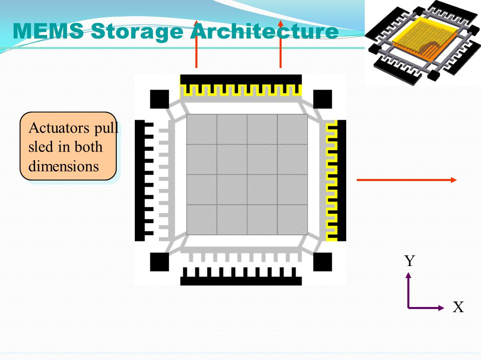Actuators pull sled in both dimensions Actuators pull sled in both dimensions X Y MEMS Storage Architecture