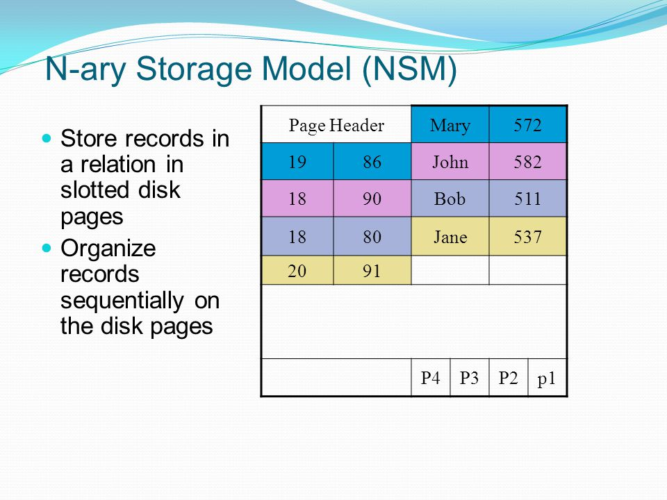 N-ary Storage Model (NSM) Store records in a relation in slotted disk pages Organize records sequentially on the disk pages Page HeaderMary572 1986John582 1890Bob511 1880Jane537 2091 P4P3P2p1
