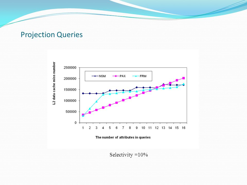 Projection Queries Selectivity =10%