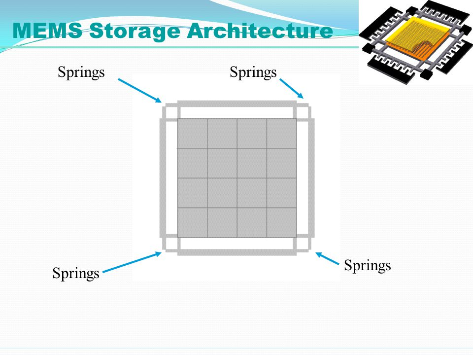 Springs MEMS Storage Architecture