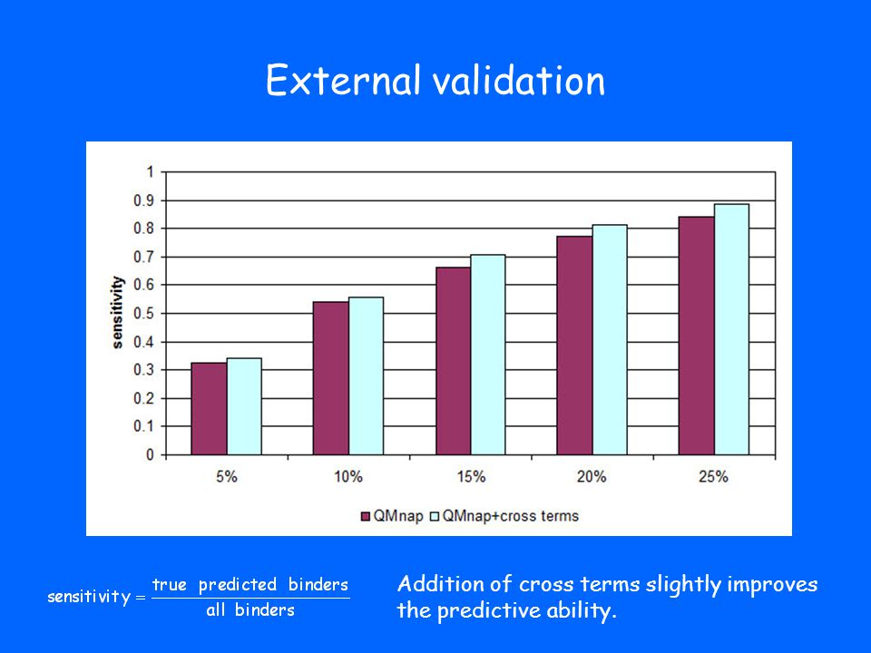 External validation Addition of cross terms slightly improves the predictive ability.