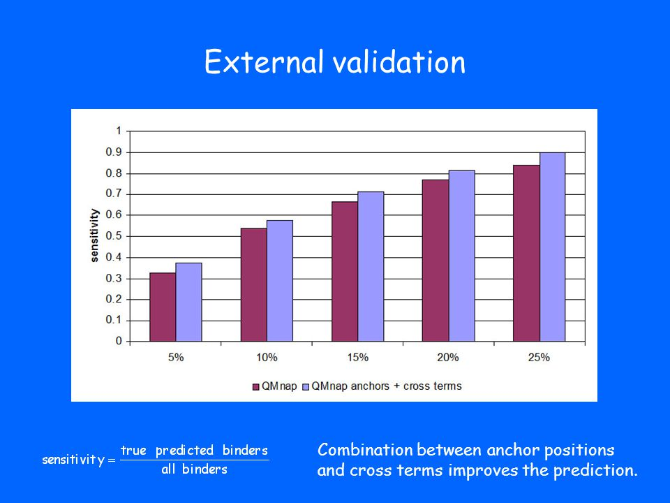 External validation Combination between anchor positions and cross terms improves the prediction.