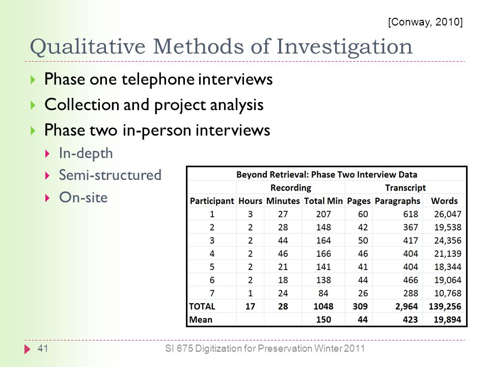 Qualitative Methods of Investigation  Phase one telephone interviews  Collection and project analysis  Phase two in-person interviews  In-depth  Semi-structured  On-site 41SI 675 Digitization for Preservation Winter 2011 [Conway, 2010]