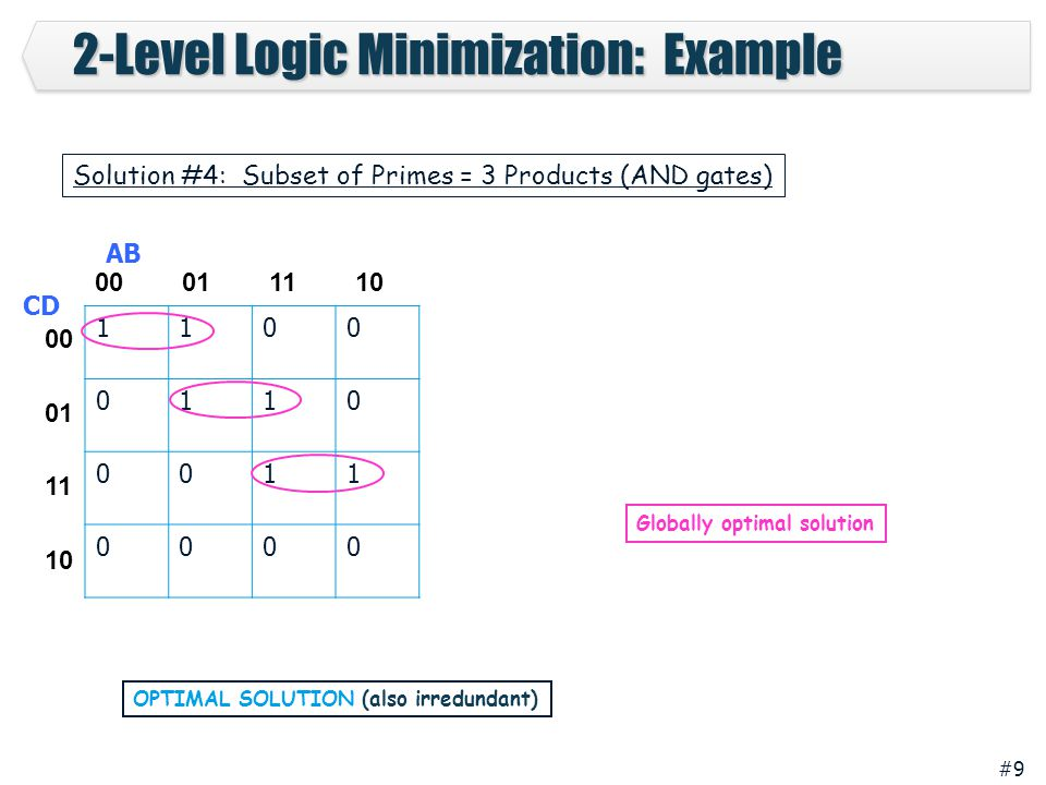 #9 2-Level Logic Minimization: Example 1100 0110 0011 0000 00 01 11 10 00 01 11 10 AB CD OPTIMAL SOLUTION (also irredundant) Solution #4: Subset of Primes = 3 Products (AND gates) Globally optimal solution