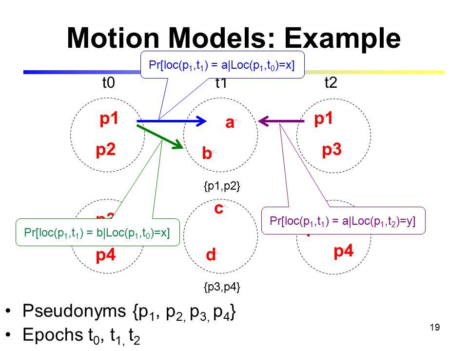 19 Motion Models: Example {p1,p2} {p3,p4} t0t1 Pseudonyms {p 1, p 2, p 3, p 4 } Epochs t 0, t 1, t 2 p1p2p3p4abcd t2 p3 p1 p2 p4 Pr[loc(p 1,t 1 ) = a|Loc(p 1,t 0 )=x] Pr[loc(p 1,t 1 ) = b|Loc(p 1,t 0 )=x] Pr[loc(p 1,t 1 ) = a|Loc(p 1,t 2 )=y]