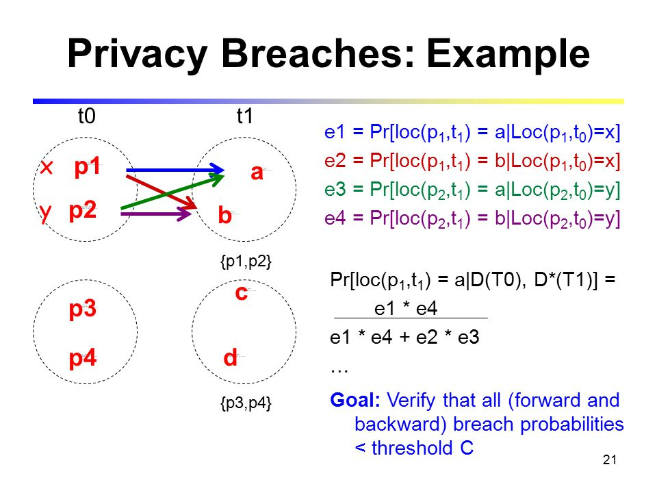 21 Privacy Breaches: Example {p1,p2} {p3,p4} t0t1 p1 p2 p3 p4 a b c d e1 = Pr[loc(p 1,t 1 ) = a|Loc(p 1,t 0 )=x] e2 = Pr[loc(p 1,t 1 ) = b|Loc(p 1,t 0 )=x] e3 = Pr[loc(p 2,t 1 ) = a|Loc(p 2,t 0 )=y] e4 = Pr[loc(p 2,t 1 ) = b|Loc(p 2,t 0 )=y] Pr[loc(p 1,t 1 ) = a|D(T0), D*(T1)] = e1 * e4 e1 * e4 + e2 * e3 … Goal: Verify that all (forward and backward) breach probabilities < threshold C x y