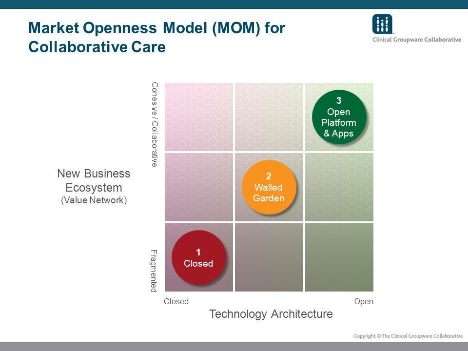 Market Openness Model (MOM) for Collaborative Care 1 Closed 1 Closed 2 Walled Garden 2 Walled Garden 3 Open Platform & Apps 3 Open Platform & Apps Technology Architecture New Business Ecosystem (Value Network) Closed Open Cohesive / Collaborative Fragmented