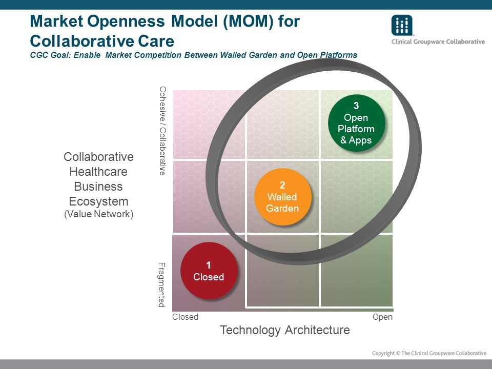 Market Openness Model (MOM) for Collaborative Care CGC Goal: Enable Market Competition Between Walled Garden and Open Platforms 1 Closed 1 Closed 2 Walled Garden 2 Walled Garden 3 Open Platform & Apps 3 Open Platform & Apps Technology Architecture Collaborative Healthcare Business Ecosystem (Value Network) Closed Open Cohesive / Collaborative Fragmented