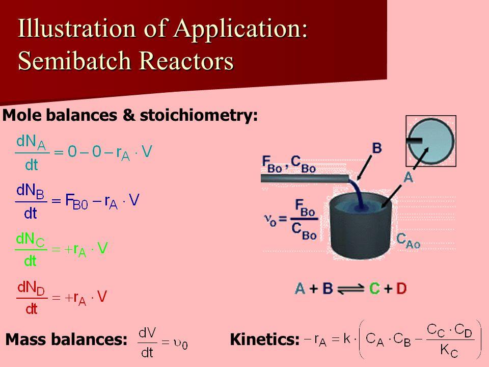 Illustration of Application: Semibatch Reactors Mole balances & stoichiometry: Mass balances:Kinetics: