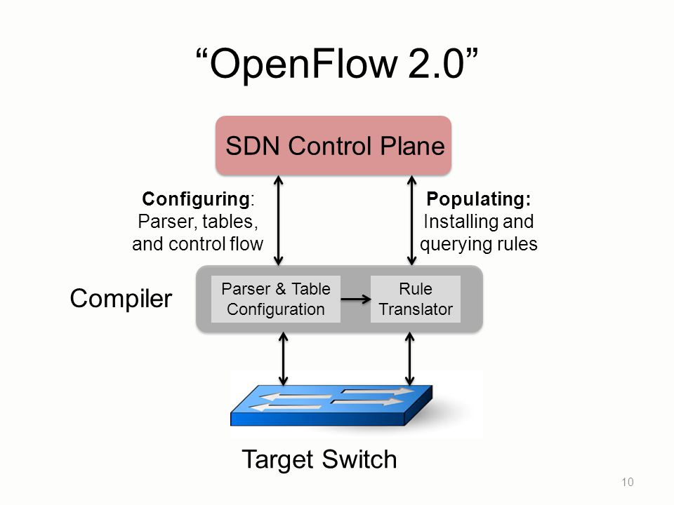 """""""OpenFlow 2.0"""" 10 Target Switch SDN Control Plane Populating: Installing and querying rules Compiler Configuring: Parser, tables, and control flow Par"""