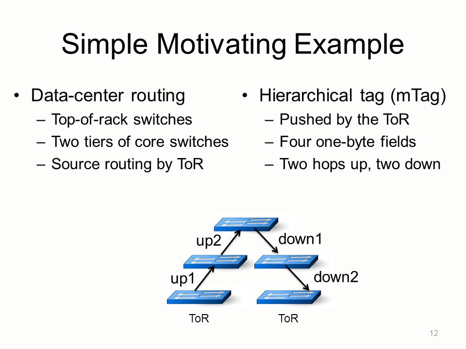 Simple Motivating Example Data-center routing –Top-of-rack switches –Two tiers of core switches –Source routing by ToR Hierarchical tag (mTag) –Pushed by the ToR –Four one-byte fields –Two hops up, two down 12 up1 up2 down1 down2 ToR