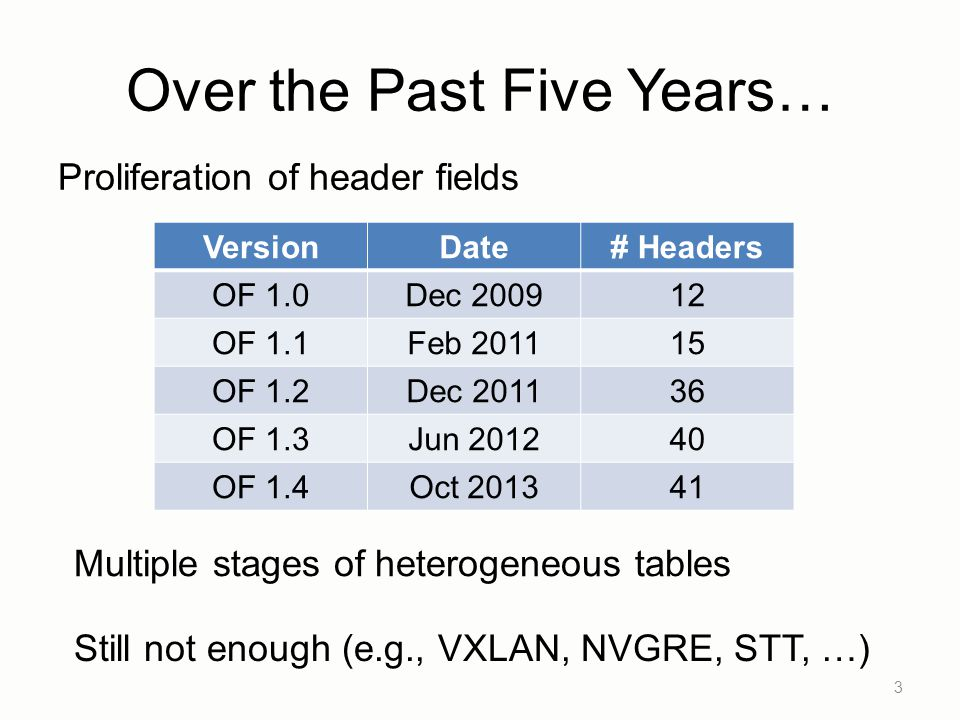 Over the Past Five Years… 3 VersionDate# Headers OF 1.0Dec 200912 OF 1.1Feb 201115 OF 1.2Dec 201136 OF 1.3Jun 201240 OF 1.4Oct 201341 Proliferation of