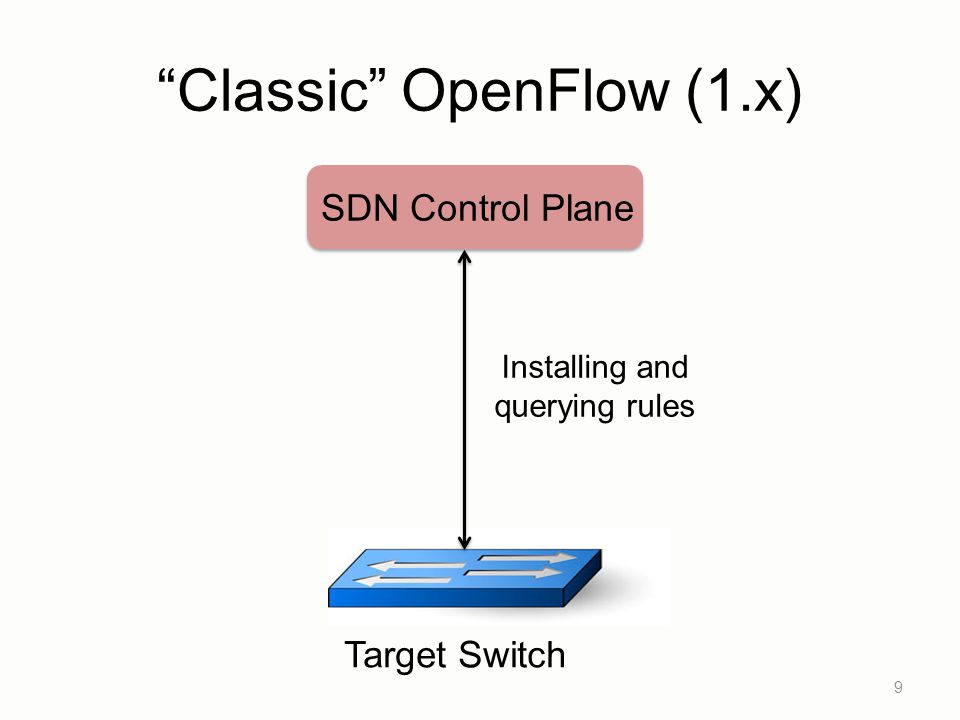 Classic OpenFlow (1.x) 9 Target Switch SDN Control Plane Installing and querying rules