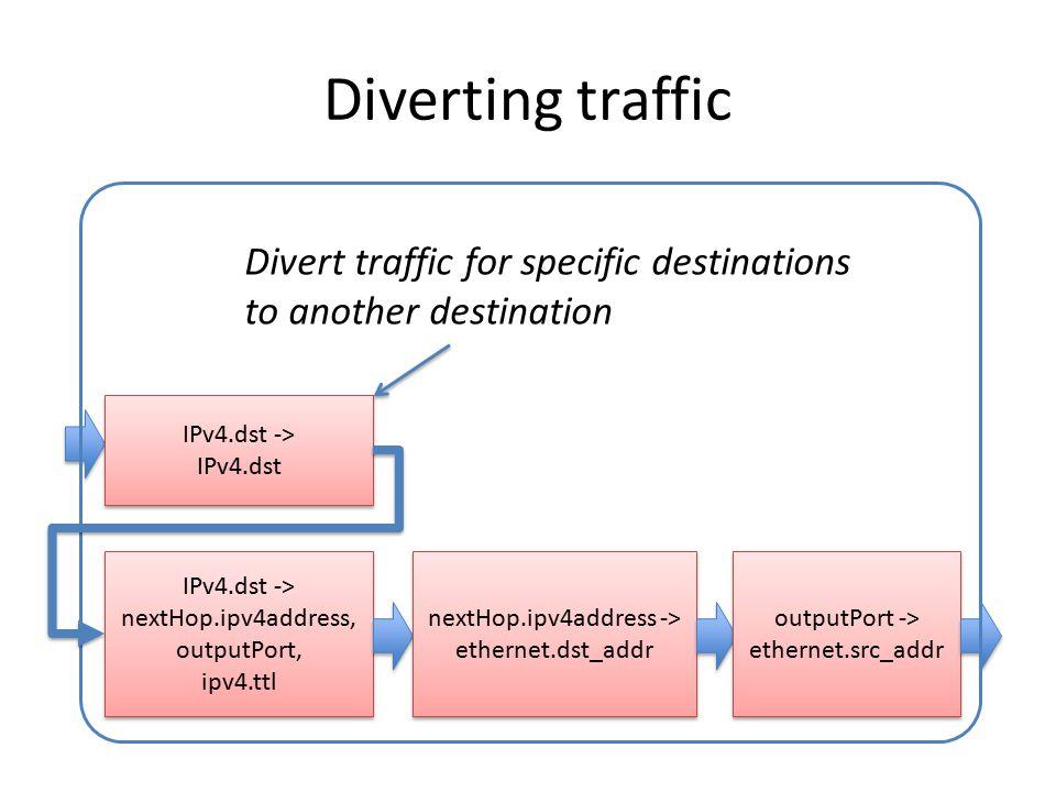 Diverting traffic IPv4.dst -> nextHop.ipv4address, outputPort, ipv4.ttl IPv4.dst -> nextHop.ipv4address, outputPort, ipv4.ttl nextHop.ipv4address -> e