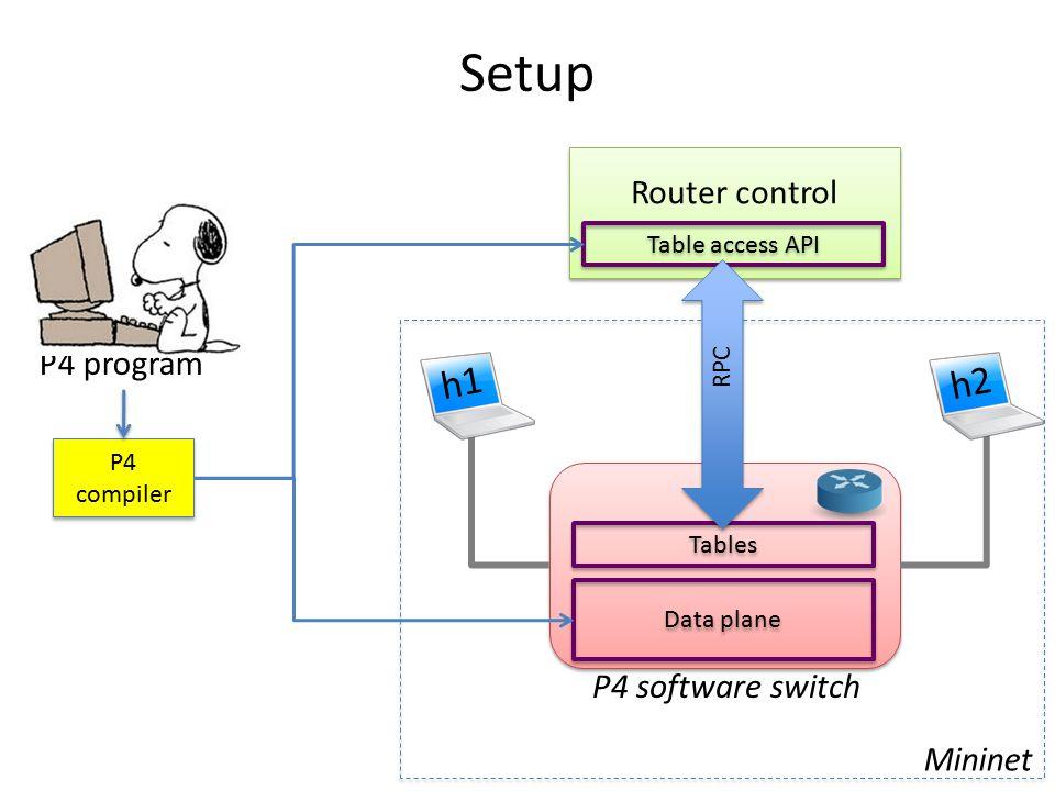 Setup Mininet Router control Tables P4 program P4 compiler P4 software switch Data plane Table access API RPC h1h2