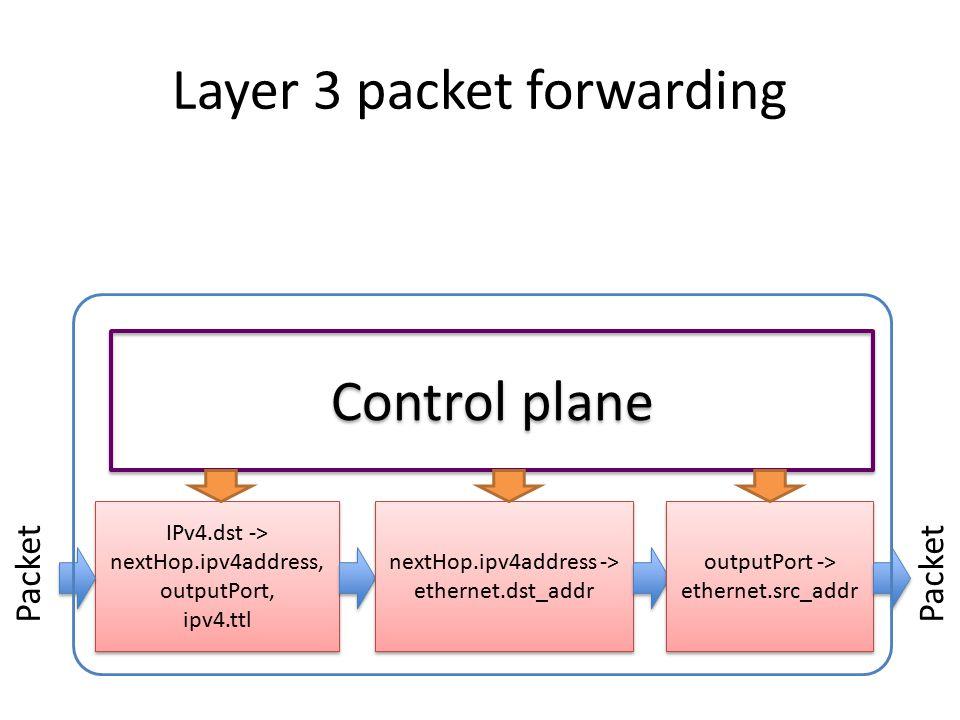 Layer 3 packet forwarding IPv4.dst -> nextHop.ipv4address, outputPort, ipv4.ttl IPv4.dst -> nextHop.ipv4address, outputPort, ipv4.ttl Packet nextHop.i