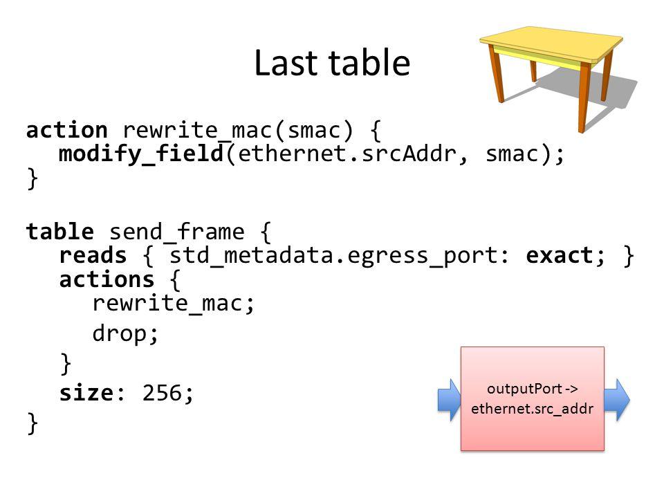 Last table action rewrite_mac(smac) { modify_field(ethernet.srcAddr, smac); } table send_frame { reads { std_metadata.egress_port: exact; } actions {