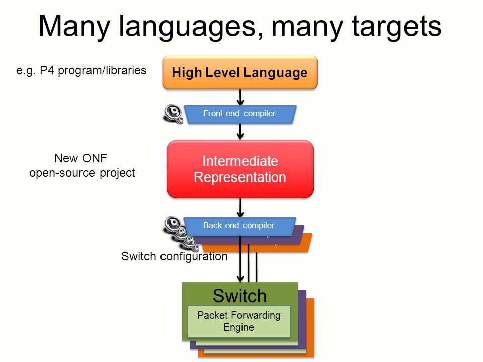 Switch Packet Forwarding Engine Back-end compiler Switch Packet Forwarding Engine Back-end compiler Intermediate Representation High Level Language Ma