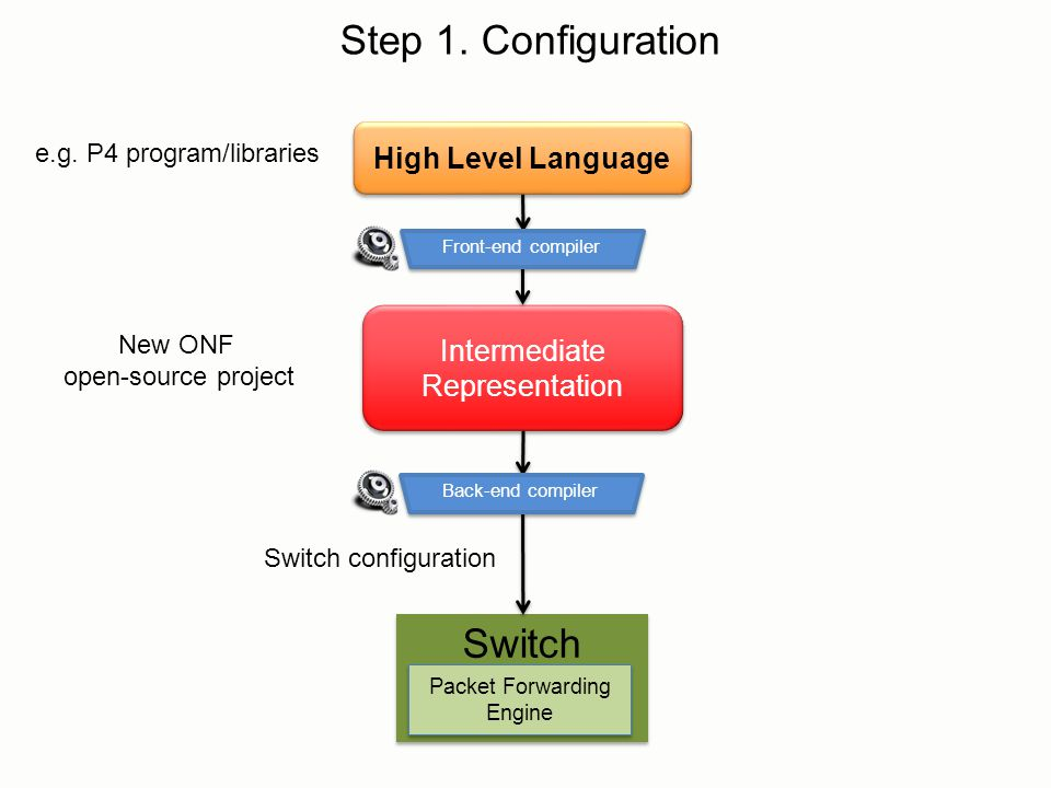 Intermediate Representation High Level Language Step 1. Configuration Switch Packet Forwarding Engine Switch configuration New ONF open-source project