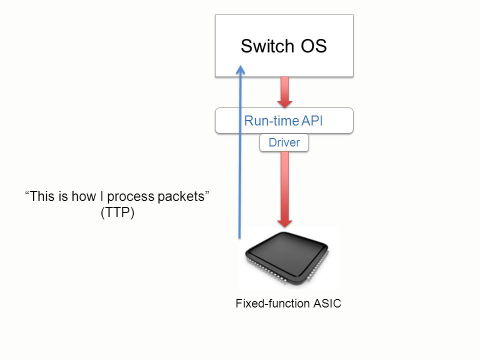 "Switch OS Run-time API Driver ""This is how I process packets"" (TTP) Fixed-function ASIC"