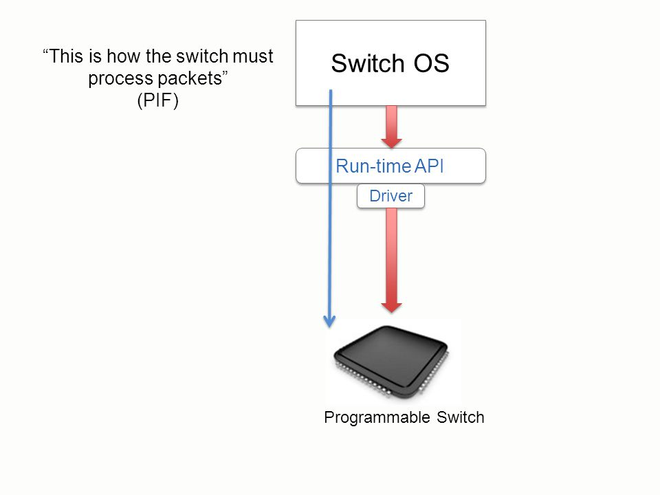"Switch OS Run-time API Driver ""This is how the switch must process packets"" (PIF) Programmable Switch"