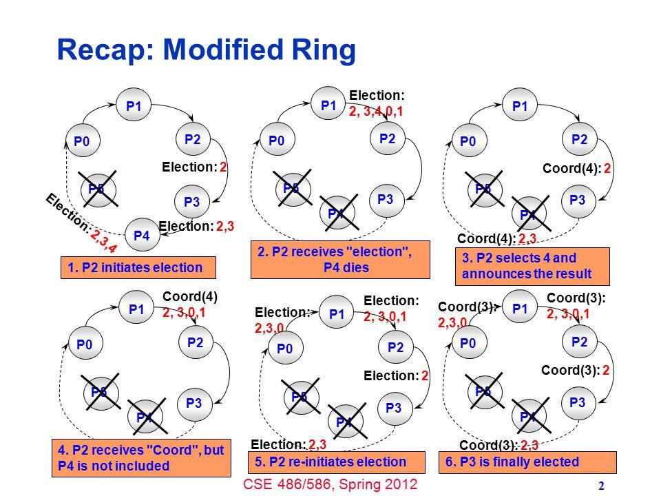 CSE 486/586, Spring 2012 3 Recap: Bully Algorithm OK P1 P2 P3 P4 P0 P5 1.