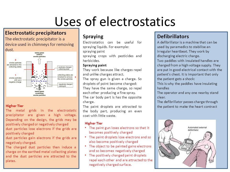 Uses of electrostatics Electrostatic precipitators The electrostatic precipitator is a device used in chimneys for removing dust. Higher Tier The meta