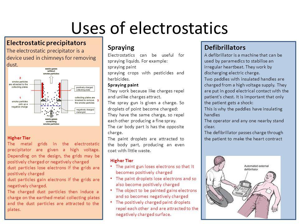 Uses of electrostatics Electrostatic precipitators The electrostatic precipitator is a device used in chimneys for removing dust.