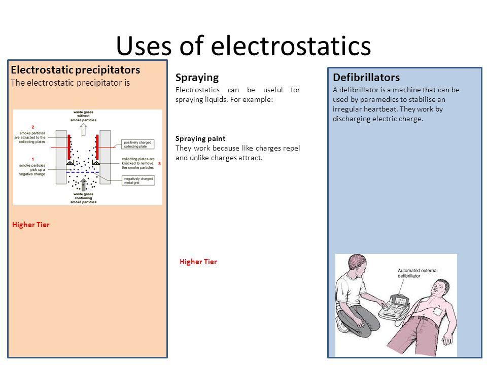 Uses of electrostatics Electrostatic precipitators The electrostatic precipitator is Higher Tier Spraying Electrostatics can be useful for spraying liquids.