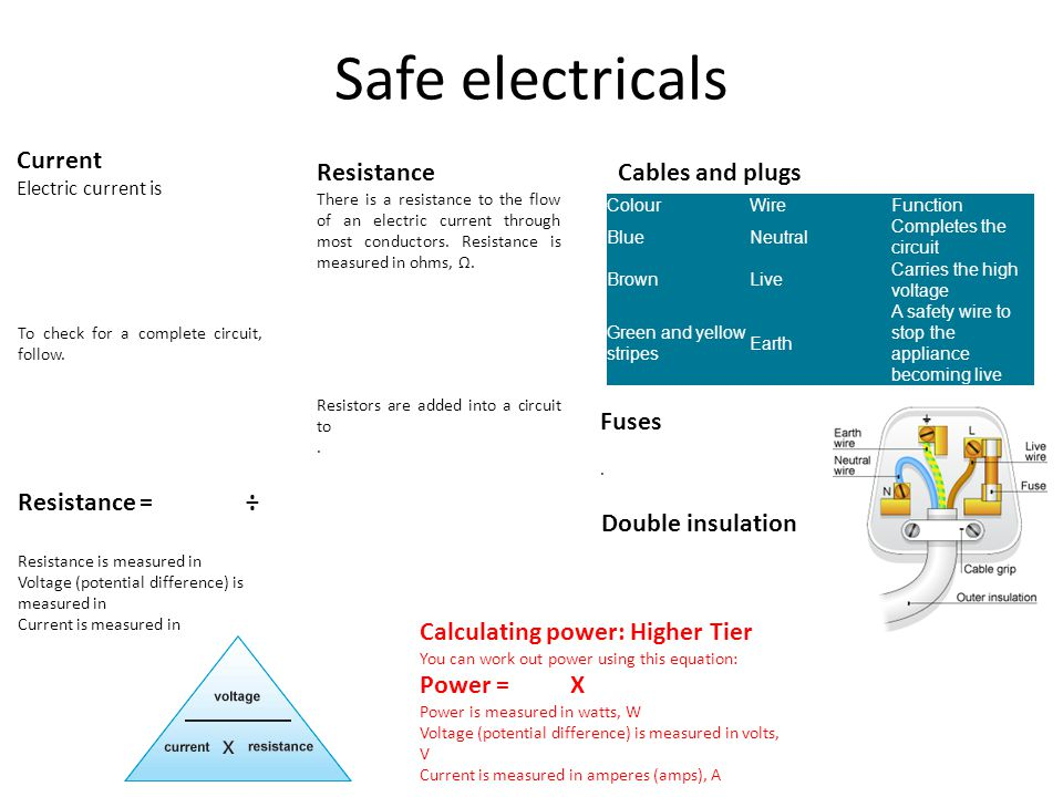 Safe electricals Current Electric current is To check for a complete circuit, follow. Resistance There is a resistance to the flow of an electric curr