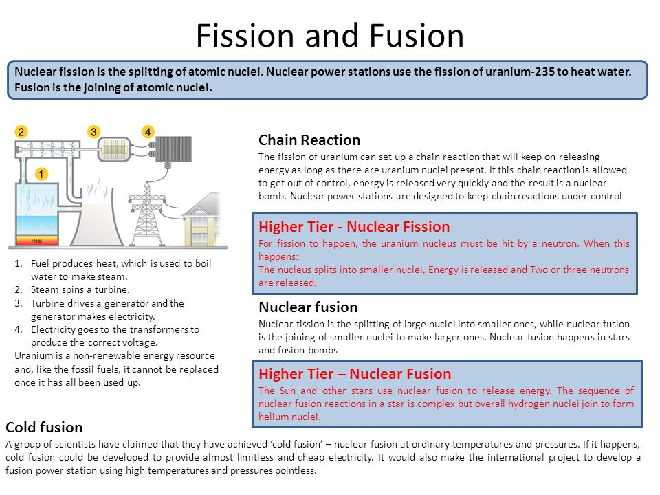 Fission and Fusion Nuclear fission is the splitting of atomic nuclei. Nuclear power stations use the fission of uranium-235 to heat water. Fusion is t