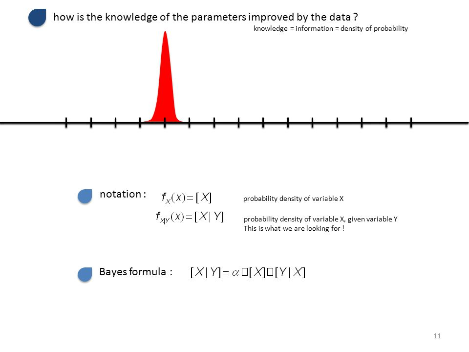 how is the knowledge of the parameters improved by the data .