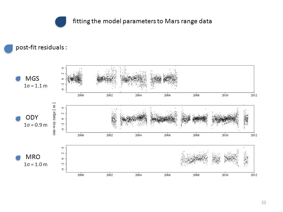 post-fit residuals : MGS ODY MRO 1σ = 1.1 m 1σ = 0.9 m 1σ = 1.0 m fitting the model parameters to Mars range data 22